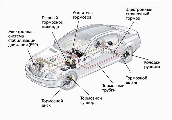 диагностика автомобилей схема